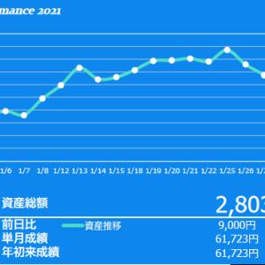 何とかプラスで終わった 2021年1月の投資成績