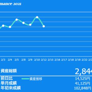 2021年2月2週目の投資成績 日経平均株価が3万円を突破