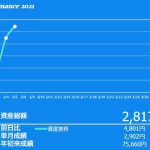 2021年3月1週目の投資成績 ようやく下落も一服かな