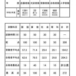 愛知中学校 入試結果 2020年(令和2年)度