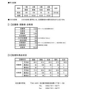 名古屋中学校 入試結果 2020(R2)年度