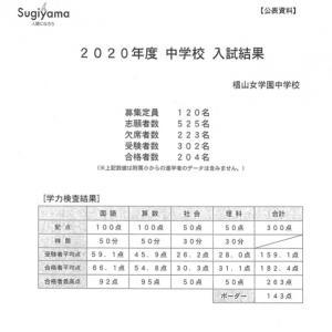 椙山女学園中学校 入試結果 2020(R2)年度