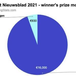 女子ロードレースの賞金格差が酷くて大炎上! ヨーロッパ様は自転車競技の男女格差をなくさないの!?