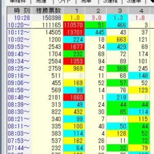 【競馬】タンタラス川田しょうがwwwwww 1000万超えの複勝ぶちこみを紙くずにしてしまうwwwww