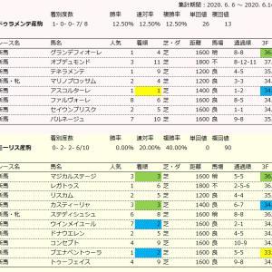【競馬】悲報・・ドゥラメンテ産駒(1-0-0-7) 単回値 26 複回値 13