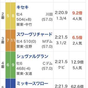 【競馬】アーモンドアイのジャパンカップ・・6着までがレコードタイムという異常レース