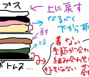 着ない服を自動的に仕分ける。簡単悩まない、洋服のくじ引き的コーディネート方法を詳しく。