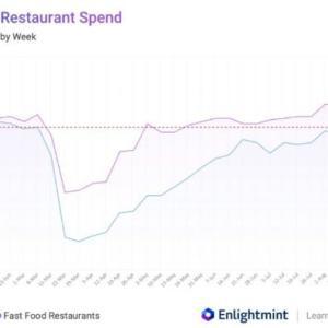 Facteus社; Facteus Insight Report on Consumer Spending and Transactions (FIRST)