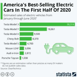 EV市場:テスラが牽引