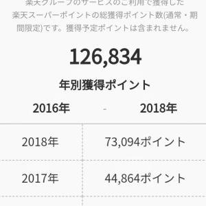 今年後半から、ポイントの貯まり具合がぐんっと伸びた☆