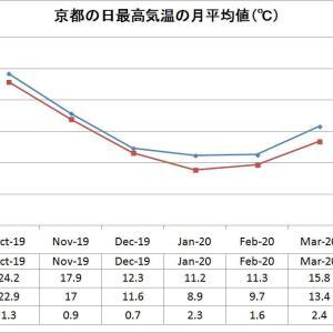 【気候】10月から3月にかけての気温と降雪量。§西京会準備一旦中断。