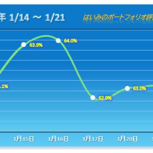 弱さ継続・・・ほぼヨコヨコ【2020/01/21】