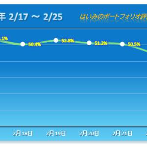 悪夢の2018年12月25日以来の暴落で年初来マイナスも底抜け 【2020/02/25】