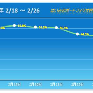 4日続落、年初来マイナス21%オーバーで感覚麻痺状態【2020/02/26】