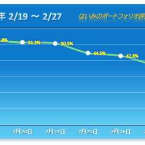 5連敗、底なしの下落で年初来マイナス26%へ・・・【2020/02/27】