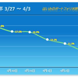 今週は全敗で5連敗、前週比12%マイナス 【2020/04/03】