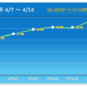 鉄人化計画がまたもストップ高!PFも今年9番目の上昇幅 【2020/04/14】