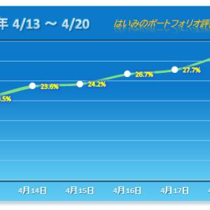 今年7番目の上昇幅で今年最多タイの5連勝!【2020/04/20】