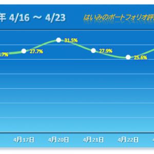 今年7番目の上昇で 連敗脱出【2020/04/23】