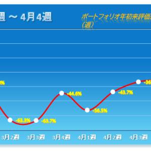「3週続騰もパワー不足気味」 2020年4月第4週 保有株パフォーマンス(4月24日時点)