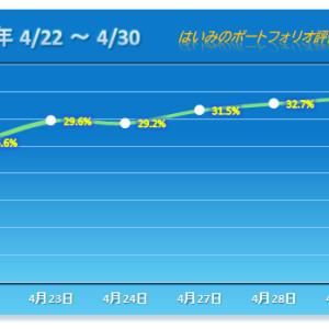 3連勝も主力は相変わらず冴えず【2020/04/30】