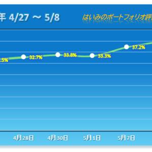 2銘柄ストップ高!2連勝を飾る【2020/05/08】
