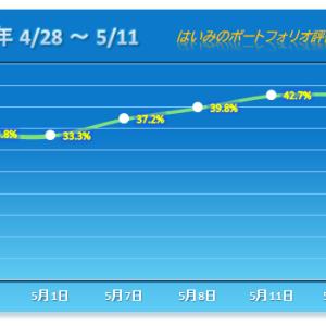 6日連続ストップ高、そしてストップ安が起こった不思議なPF 【2020/05/12】