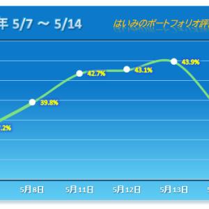 連勝は5で止まるジンクス、5%以上のマイナス!【2020/05/14】