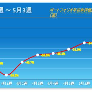 「ストップ高フィーバー」 2020年5月第3週 保有株パフォーマンス(5月15日時点)