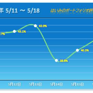 連勝も一時ヒヤヒヤ【2020/05/18】