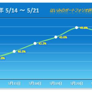 船井総研HDの大幅下落が重し!連勝は4でストップ 【2020/05/21】