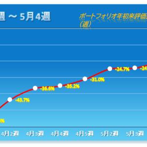 「明暗」 2020年5月第4週 保有株パフォーマンス(5月22日時点)