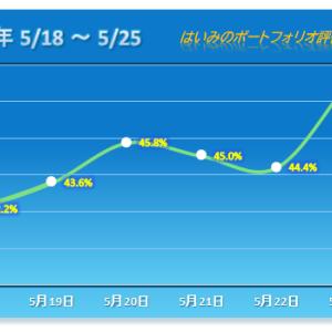 YE DEGITALがストップ高!計5銘柄が2桁上昇で連敗脱出!!【2020/05/25】