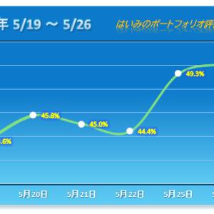日経平均株価大幅高について行けずにヒヤヒヤ!なんとか連勝【2020/05/26】