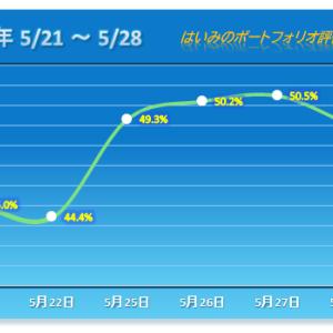 連勝は3でストップ、日経平均株価に反応せず【2020/05/28】