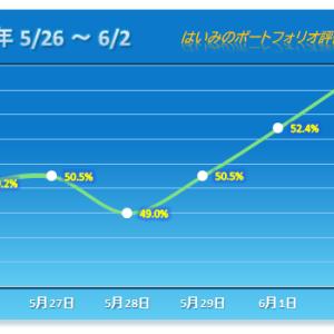 2桁上昇のクロスキャットを先頭に3連勝を飾る【2020/06/02】