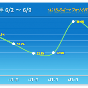 主力が崩れる 【2020/06/09】