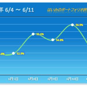 久々の大幅下落!【2020/06/11】