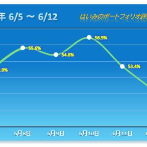 連日3%以上のマイナス!【2020/06/12】