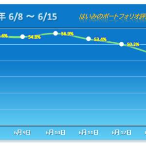 今年4番目の大幅下落、そして3連敗で一気に12%超のマイナス【2020/06/15】