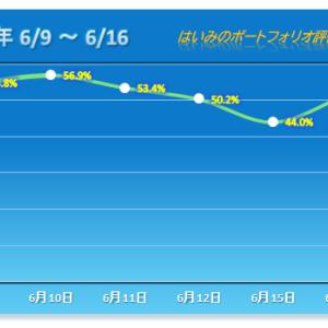S高2銘柄!今年最大の上げ幅で前日下落以上に戻す 【2020/06/16】