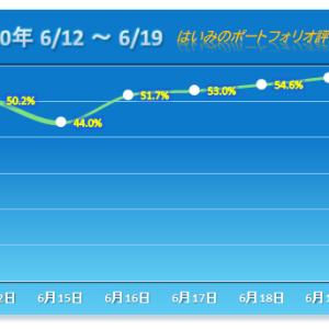 ITbookホールディングスがまたもS高!4連勝で今週を終える【2020/06/19】