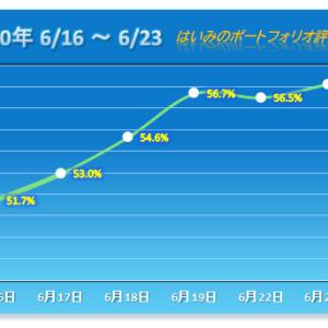 連日のヒヤヒヤ展開も ITbookホールディングスのS高で競り勝つ【2020/06/23】
