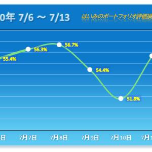 久々の大幅高で連敗脱出 【2020/07/13】