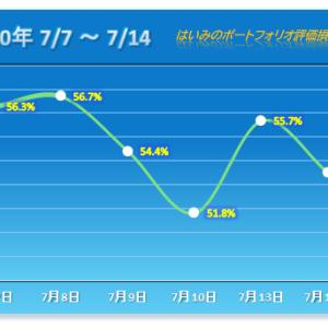 前日の半分以上が消失する悲しき下落 【2020/07/14】
