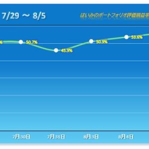 2018年購入組が活躍で3連勝!【2020/08/05】