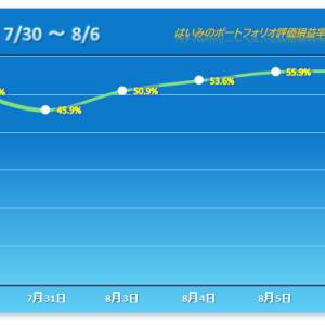 コロプラは謎の売りも、低位株が奮戦で4連勝!【2020/08/06】