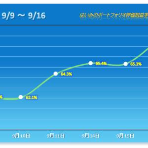 今度はネクスG!ストップ高が増えたPFは年初来高値!【2020/09/16】