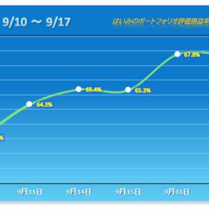 伏兵再び!下げ幅縮小の流れを作る【2020/09/17】