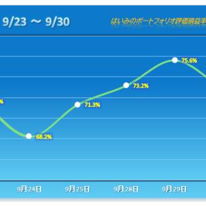 後場で急変!8割の銘柄が下げる惨敗、連勝は3でストップ【2020/09/30】